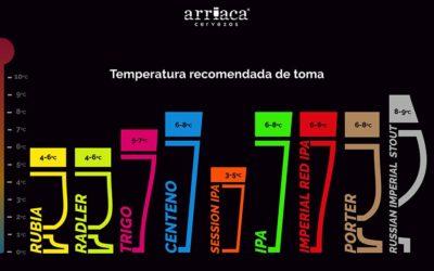 Temperatura recomendada de la cerveza para una mejor experiencia sensorial