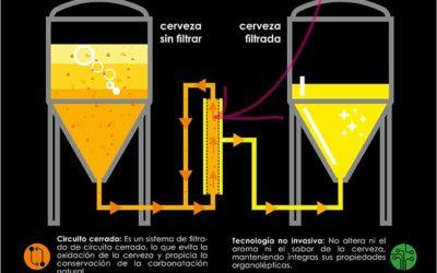 Arriaca, primera cervecera artesana de Europa en incorporar la tecnología del filtrado tangencial